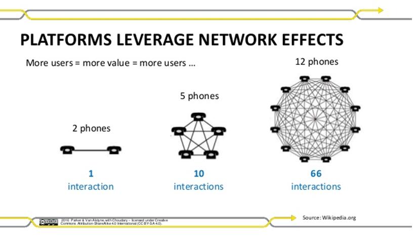 platforms-network-effects